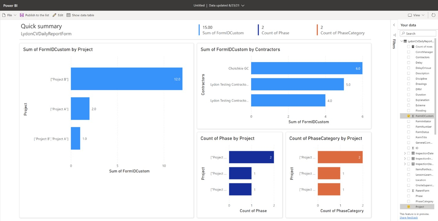Power BI Report generated from Construction Viz SharePoint Daily Report List